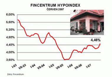 Kratší fixace hypotéky se vyplatí...