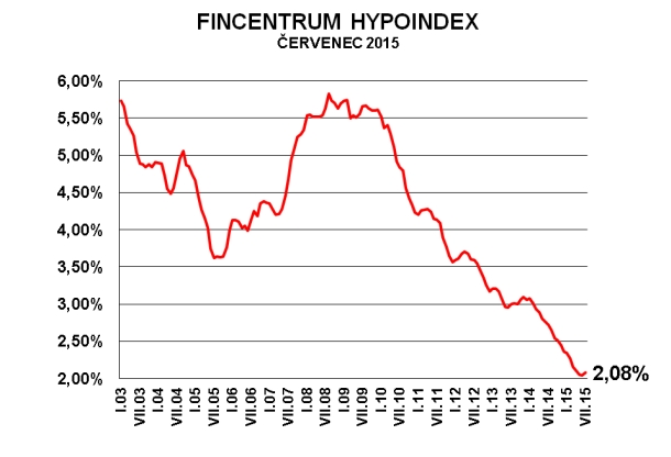 Fincentrum Hypoindex červenec 2015: 2,08 %