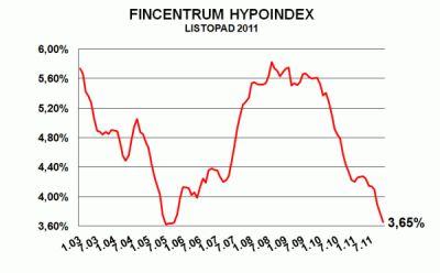 Fincentrum Hypoindex listopad 2011: Sazby klesají a objemy rostou