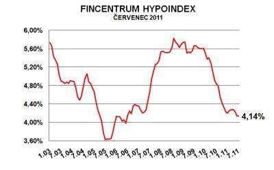 Fincentrum Hypoindex červenec 2011: Hypotéky vyrazily na prázdniny