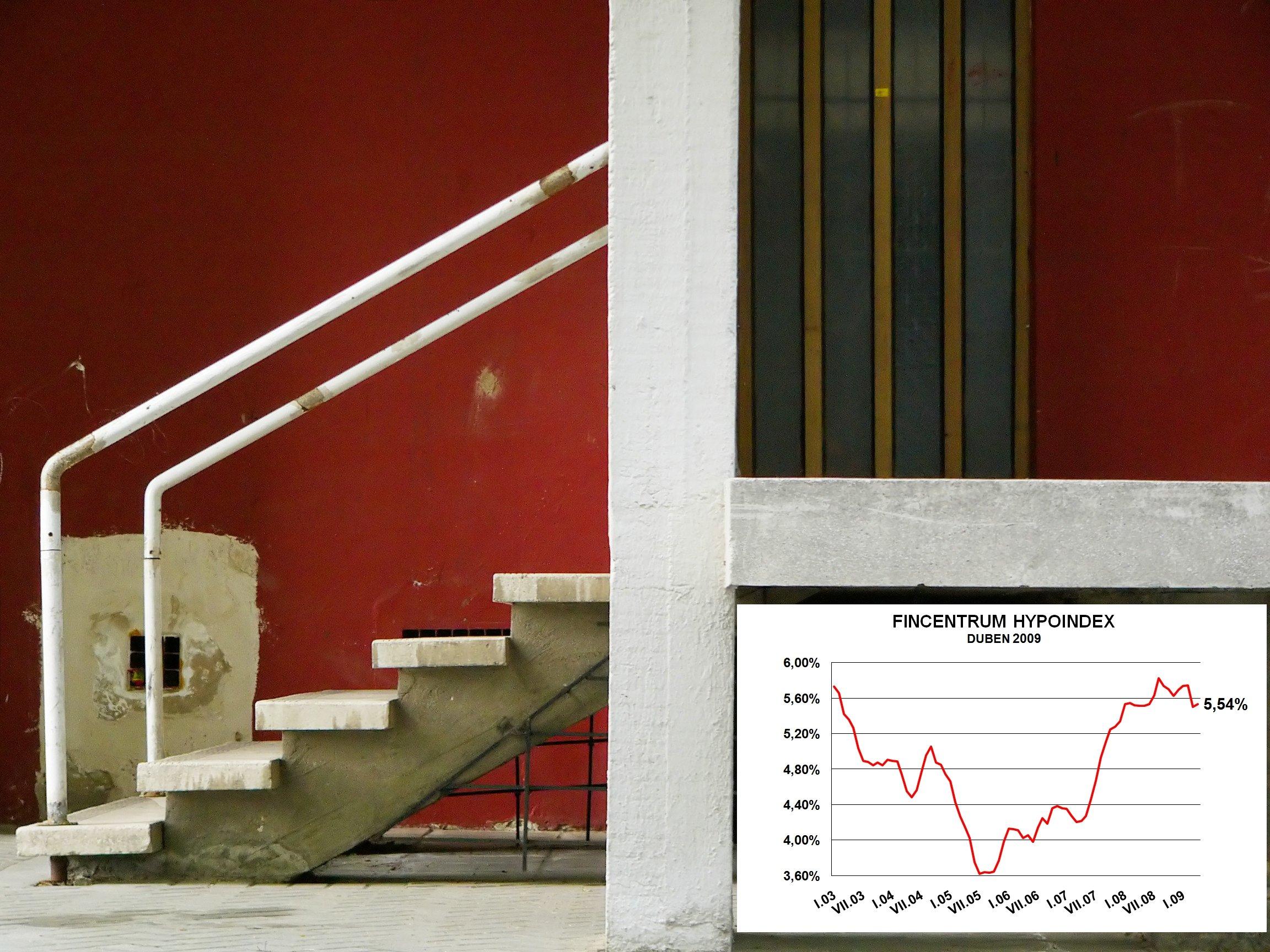 Hypoindex duben 2009: Další propad sazeb již nenastal