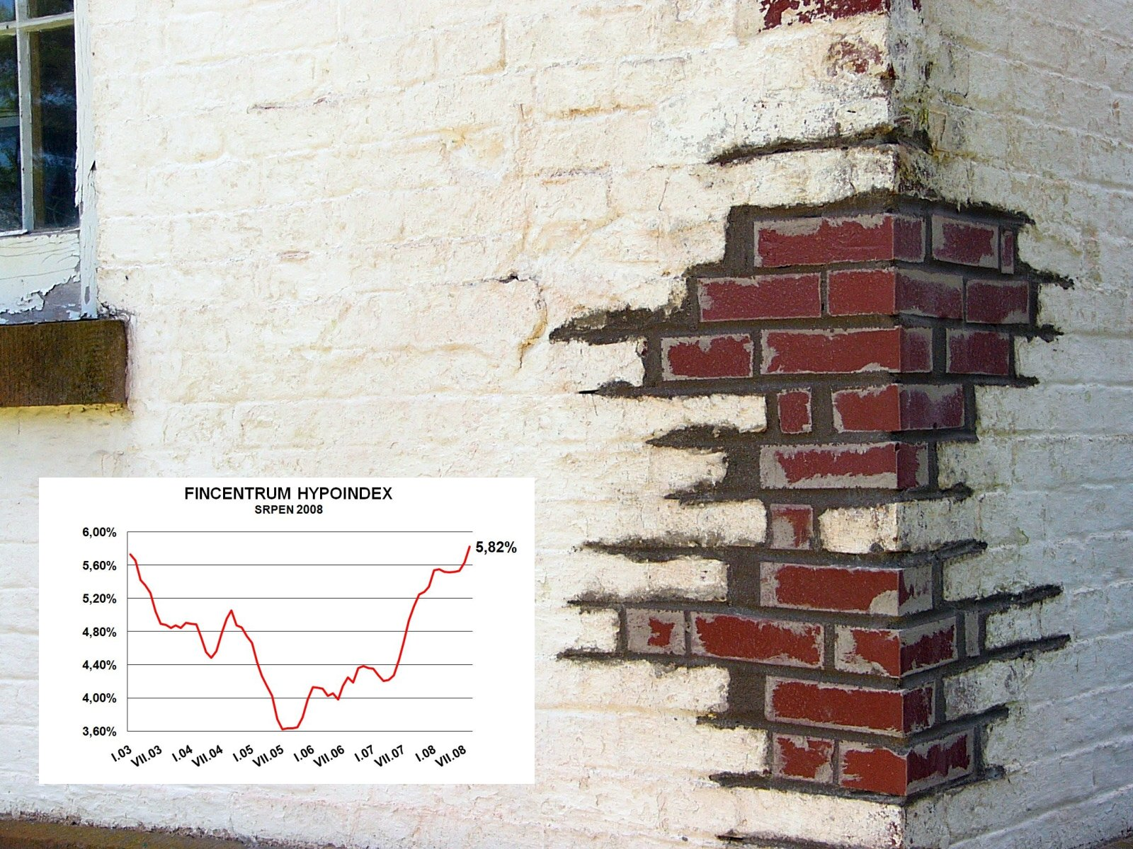 Hypoindex srpen 2008: Úrokové sazby na maximu