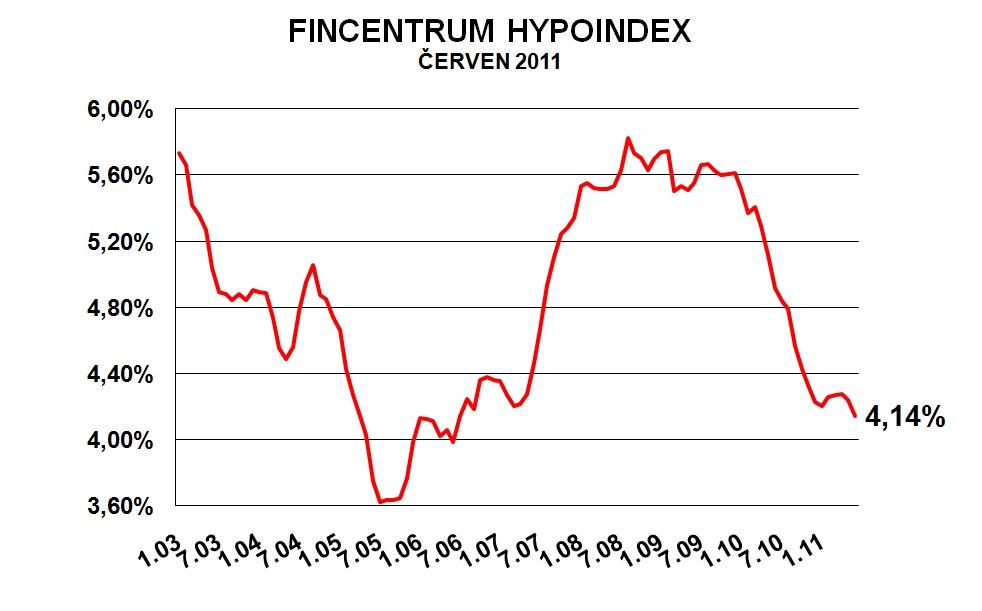 Hypoindex červen 2008: Z očekávané bouřky naštěstí jen přeháňka