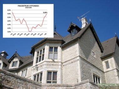 Hypoindex - únor 2008: Růst úrokových sazeb se zastavil