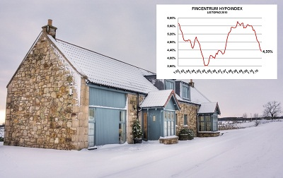 Hypoindex listopad 2010: Úrokové sazby klesají, ale tempo se vytrácí