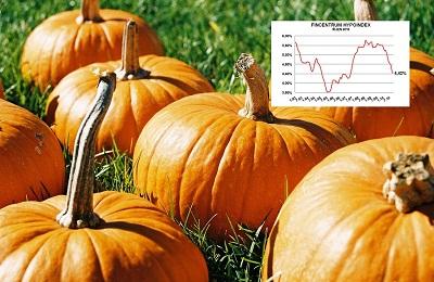 Fincentrum Hypoindex říjen 2010: Hypotéky již pod 4,5 procenty