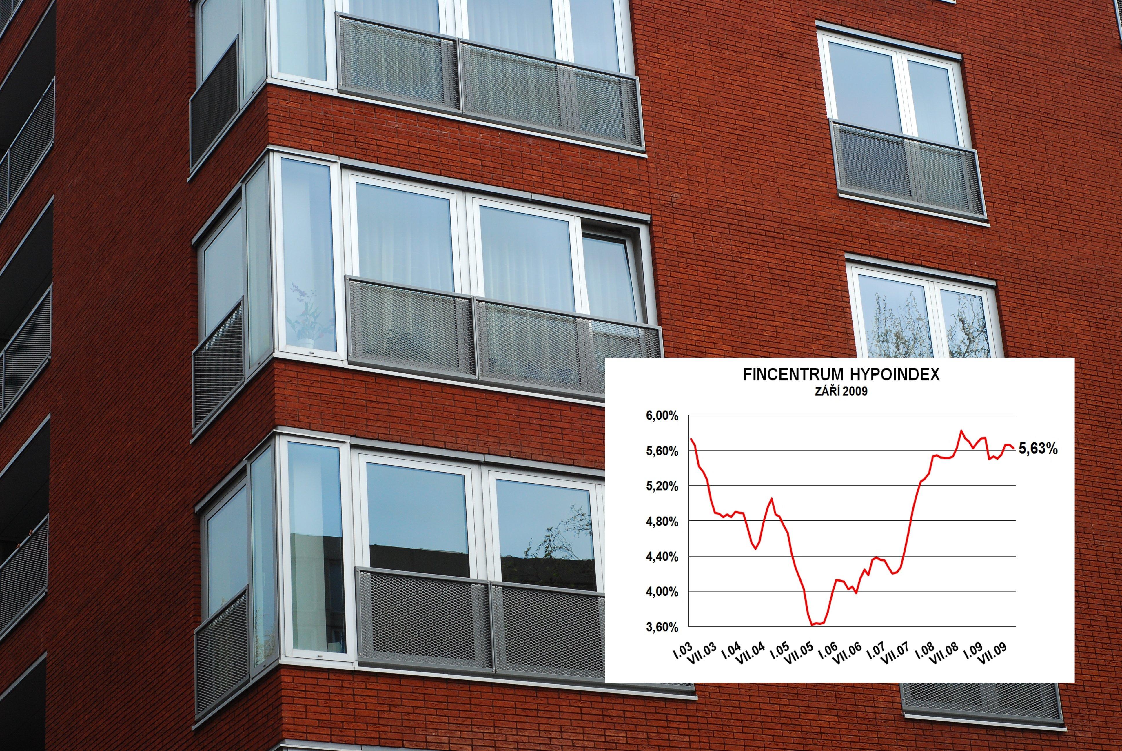 Hypoindex září 2009: Snižování úrokových sazeb zatím bez efektu