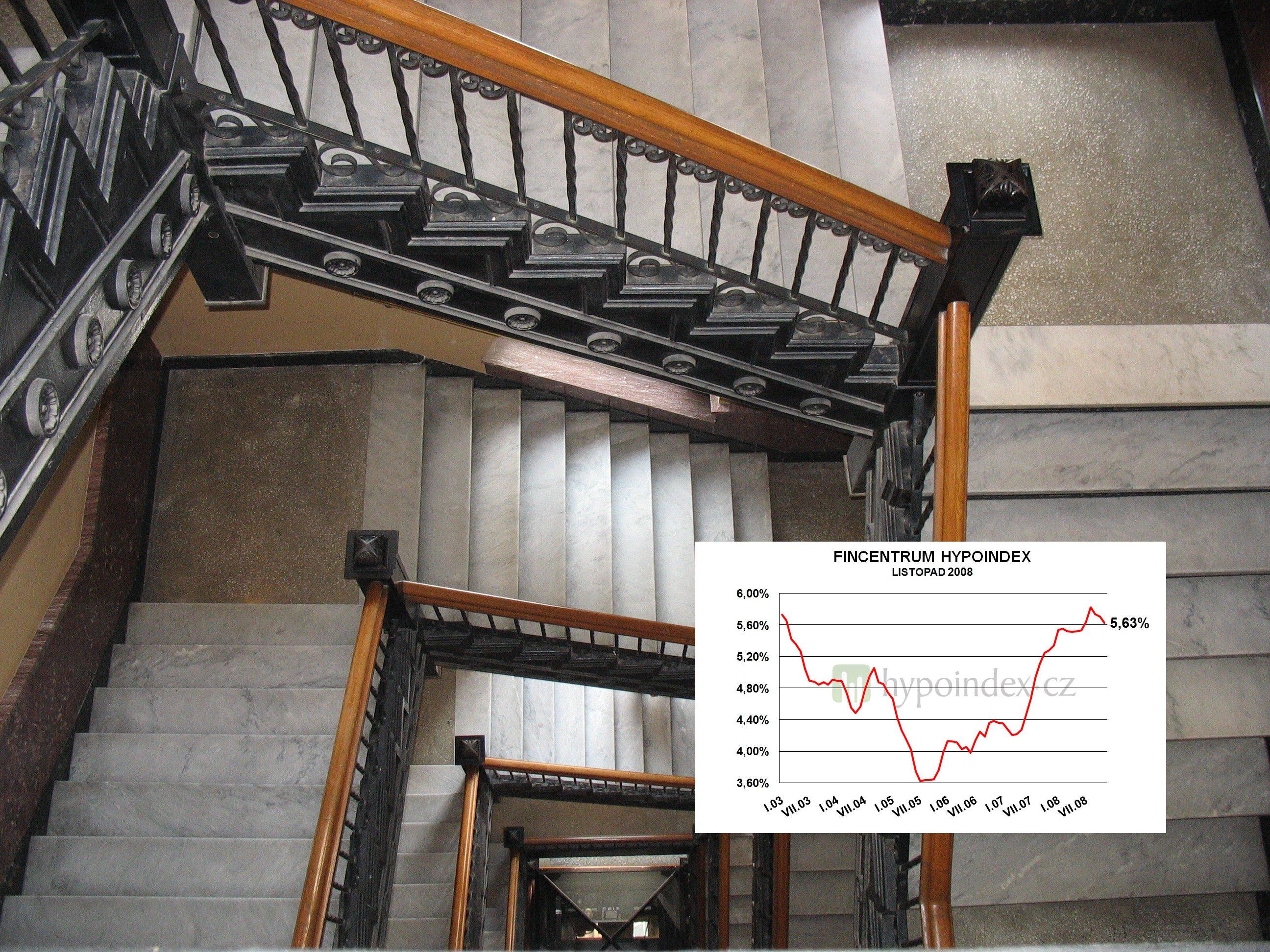 Hypoindex listopad 2008: Další propad úrokových sazeb