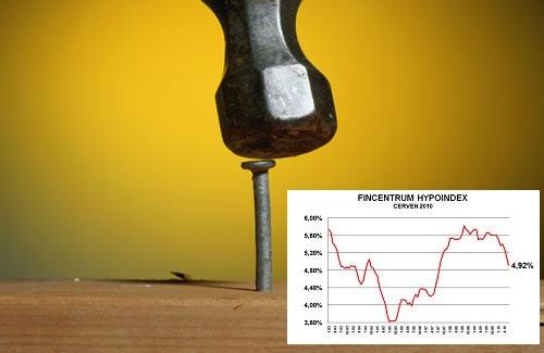 Fincentrum Hypoindex červen 2010: Úrokové sazby hypoték prorazily 5% hranici!