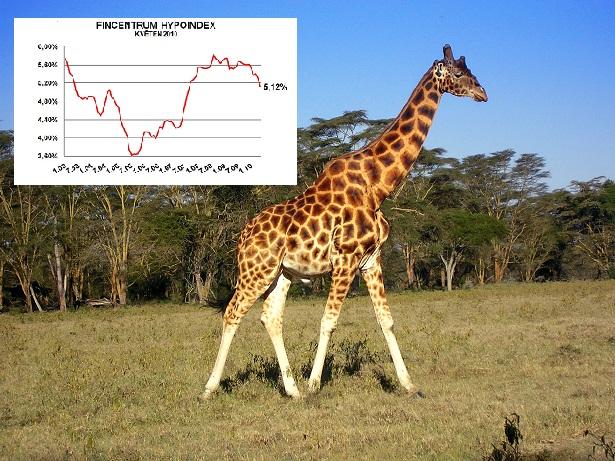 Fincentrum Hypoindex květen 2010: Úrokové sazby se mílovými kroky blíží k 5% hranici