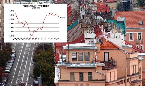 Hypoindex únor 2010: Úrokové sazby klesly na dvouleté minimum