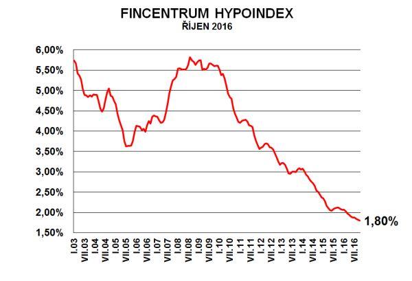 Výsledek obrázku pro fincentrum hypoindex