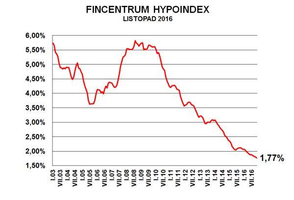 Fincentrum Hypoindex listopad 2016