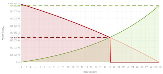Graf: Hypotéka a investice