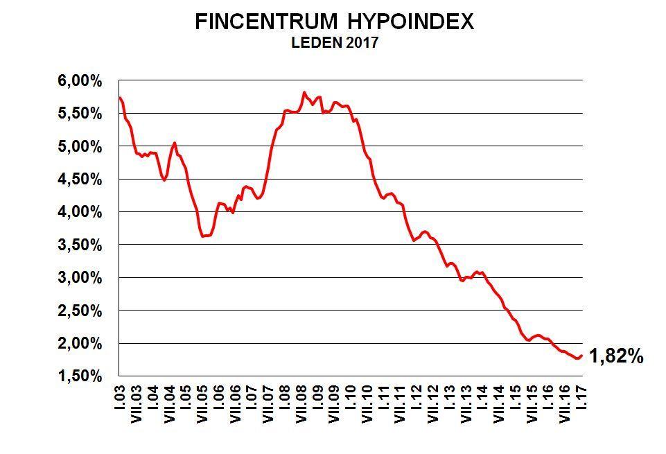 Fincentrum Hypoindex - leden 2017