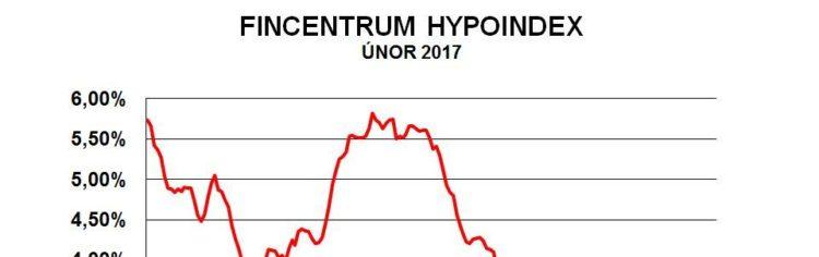 Fincentrum Hypoindex únor 2017