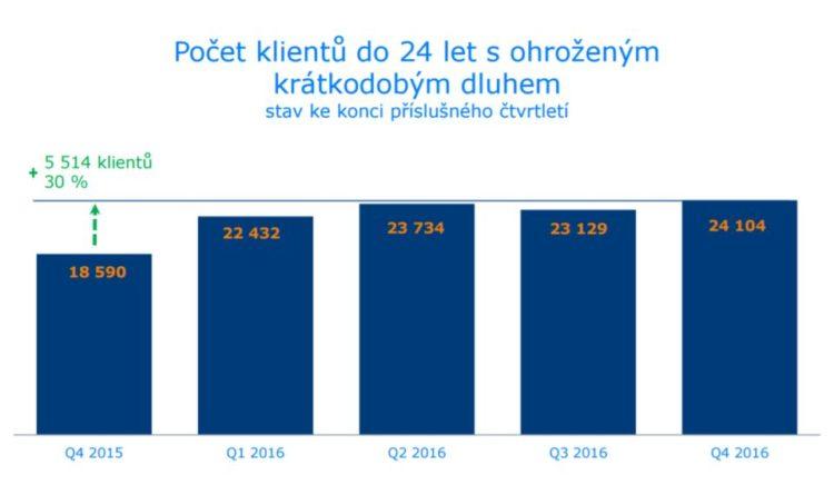 Ohrožený dluh - počet klientů do 24 let s ohroženým krátkodobým dluhem