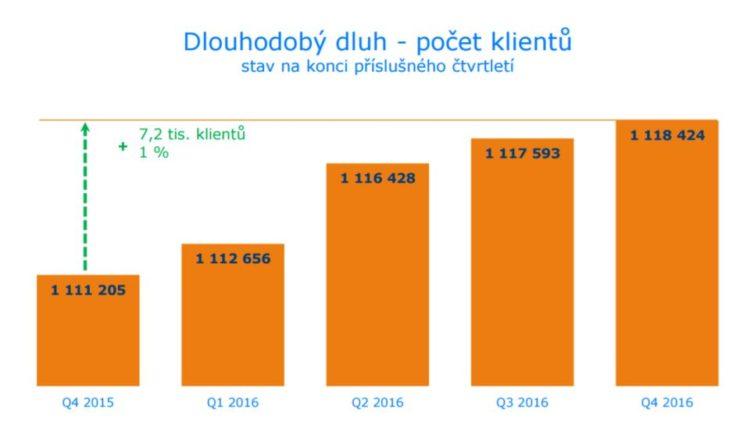 Ohrožený dluh - Poček klientů s dlouhodobým dluhem