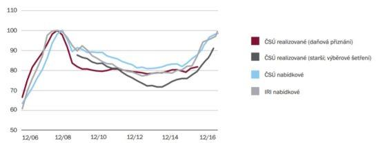 Ceny nemovitostí porostou příšliš rychle - růst cen nemovitostí mimo Prahu