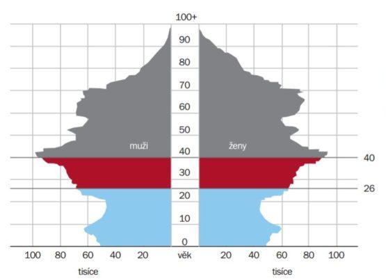 Ceny nemovitostí porostou příšliš rychle - demografie