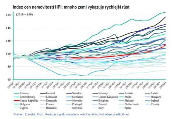 Ceny bytů rostou příliš - Index cen nemovitostí HPI