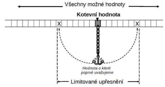 Kotva - ukotvení - experiment - odhad ceny nemovitosti
