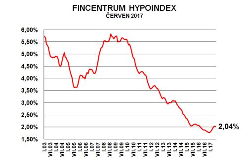 Fincentrum Hypoindex červen 2017