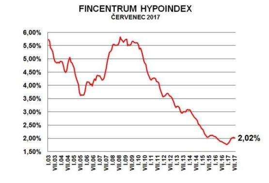 Fincentrum Hypoindex červenec 2017 - 2,02 %
