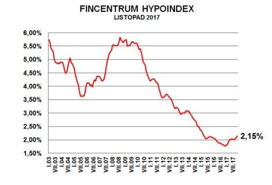 Fincentrum hypoindex listopad 2017