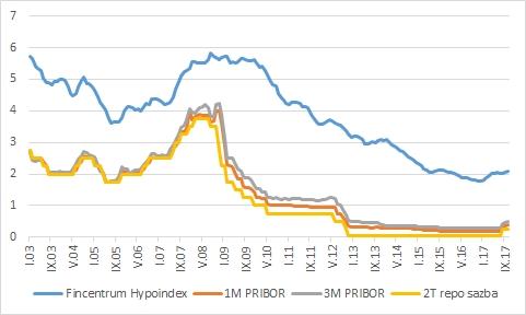 Úrokové sazby hypoték - Fincentrum Hypoindex, 2T repo sazba, 1M PRIBOR a 3M PRIBOR