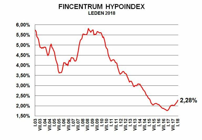 Fincentrum Hypoindex leden 2018