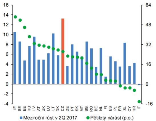 Realizované ceny residenčních nemovitostí v EU (změny v %)