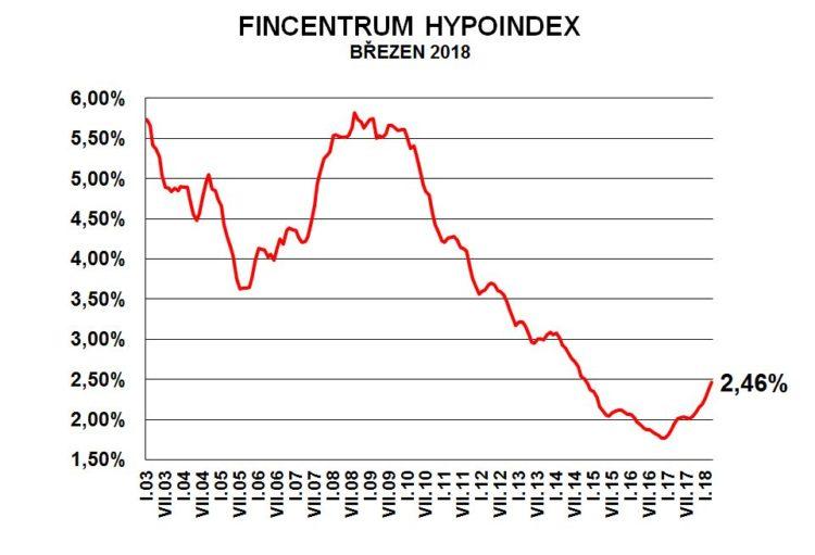 Fincentrum Hypoindex březen 2018