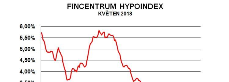 Fincentrum Hypoindex květen 2018: 2,51 %