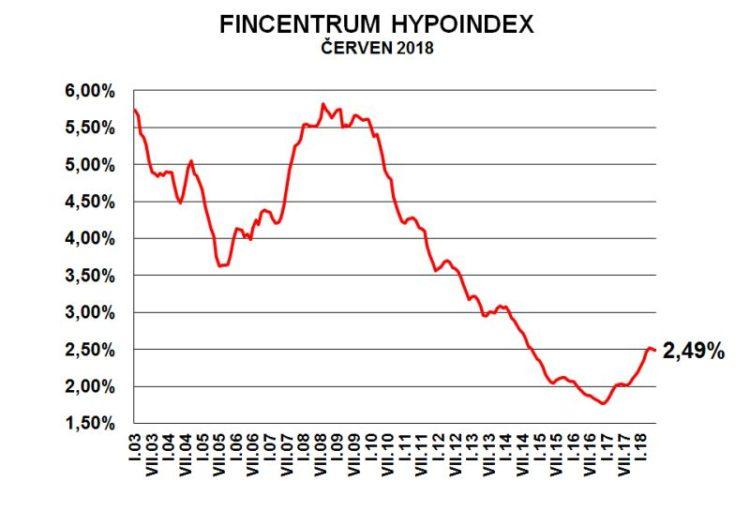 Finentrum Hypoindex červen 2018