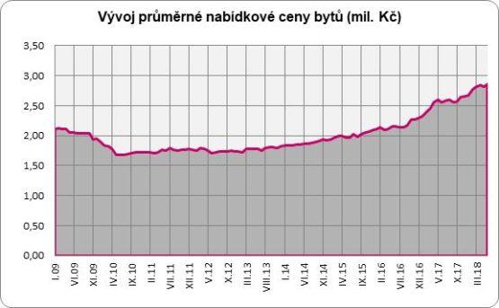 Měřeno indexem dostupnosti bydlení nyní průměrná česká domácnost vynakládá  na splátku hypotéky 43 % svých čistých ... b9134804b4