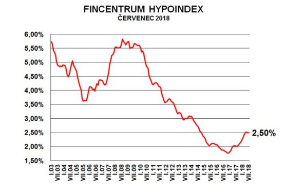 Fincentrum Hypoindex červenec 2018