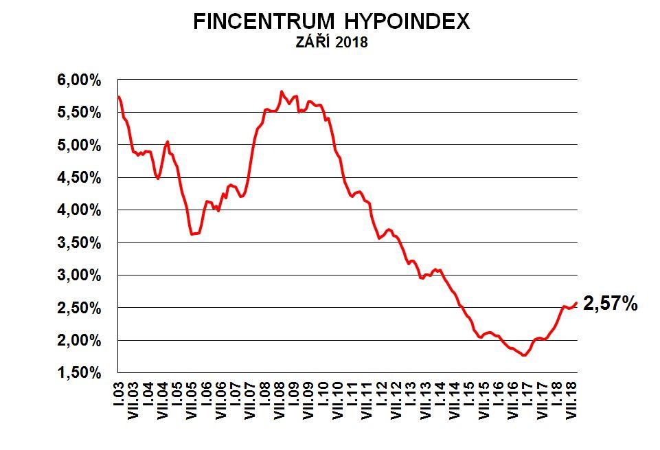 Fincentrum Hypoindex září 2018