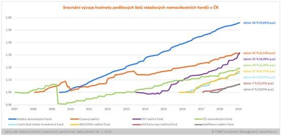 nemovitostní fondy - vývoj hodnoty podílových listů