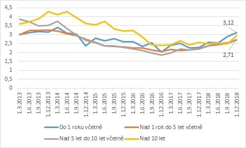 Hypoteční trh podle ČNB: Úrokové sazby dle fixací
