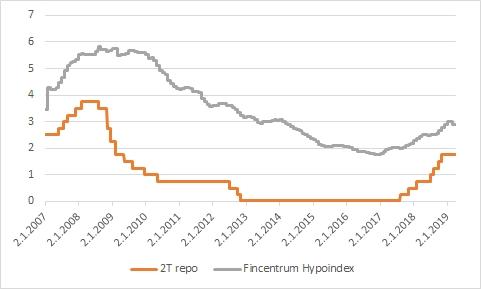 Vývoj úrokových sazeb v ČR - 2T repo a Fincentrum Hypoindex