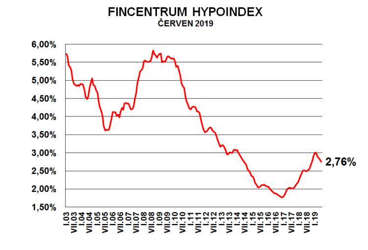 Fincentrum Hypoindex červen 2019