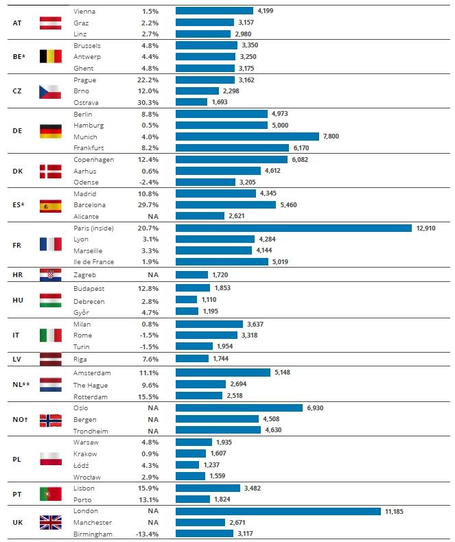 Property Index - Ceny bytů v evropských městech