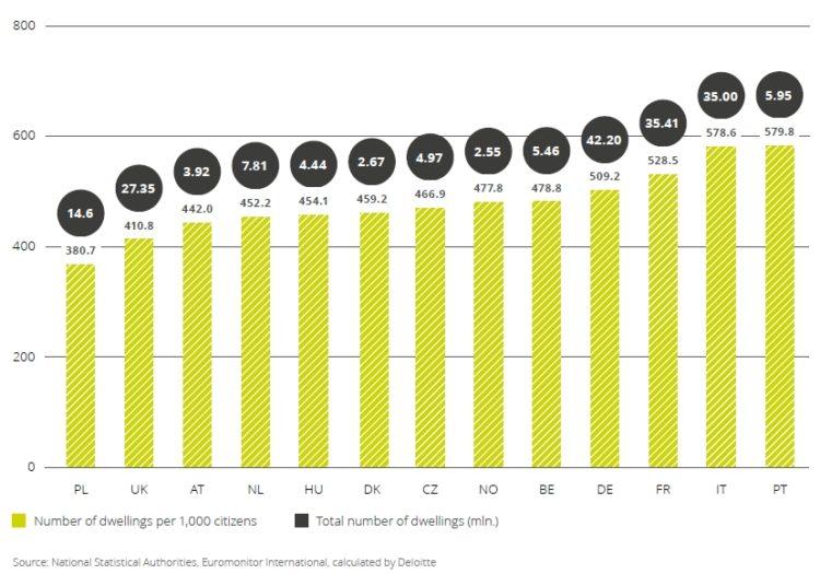 Property Index - Počet bytů na 1000 obyvatel