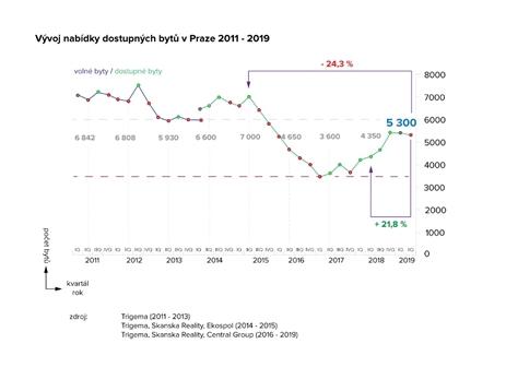 vývoj nabídky bytů - novostavba v Praze