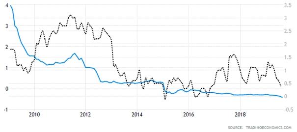 mezibankovní dánská sazba