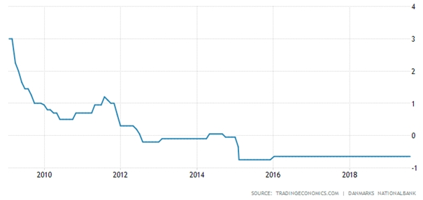 superlevné hypotéky - depozitní sazba dánské centrální banky