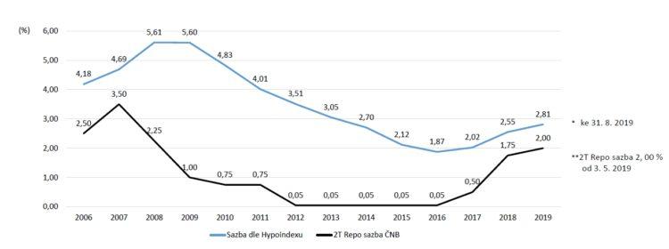 Hypotéka 2019: Hypoteční trh – vývoj úrokových sazeb 2006 – 2019