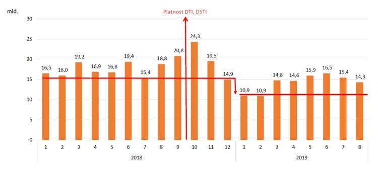 Hypotéka 2019: Měsíční vývoj objemu hypotečních úvěrů