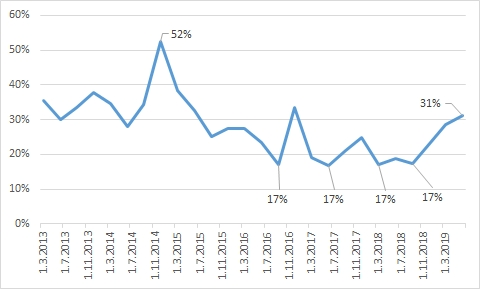 Podíl nově poskytnutých hypoték s fixací úrokové sazby do 1 roku včetně